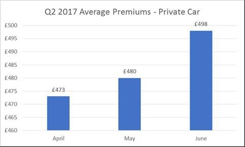 Average Car Insurance Premiums Q2 2017